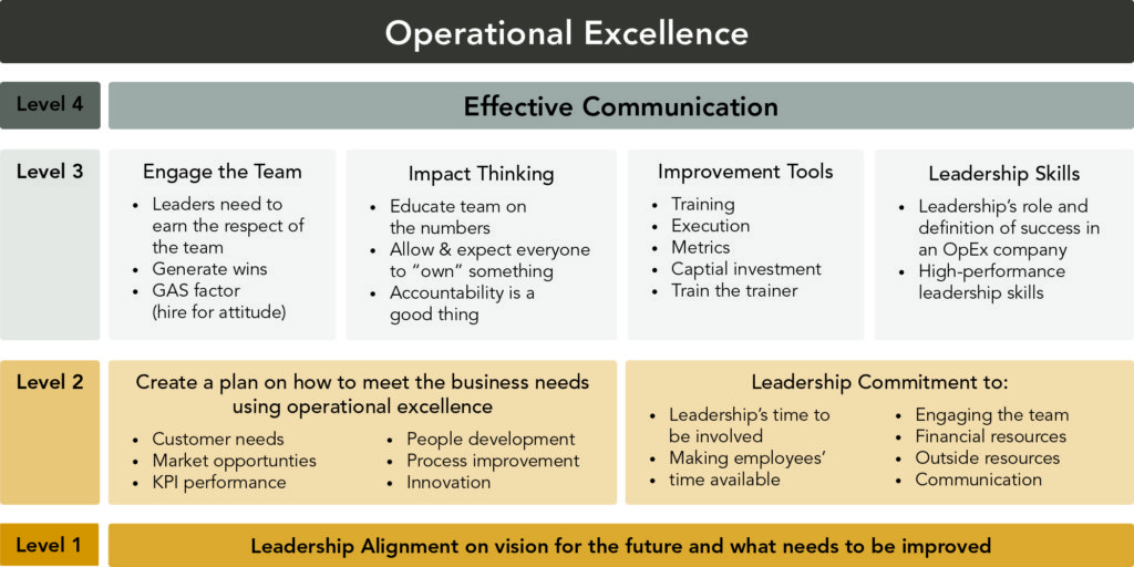 chart of operation excellence building blocks organization