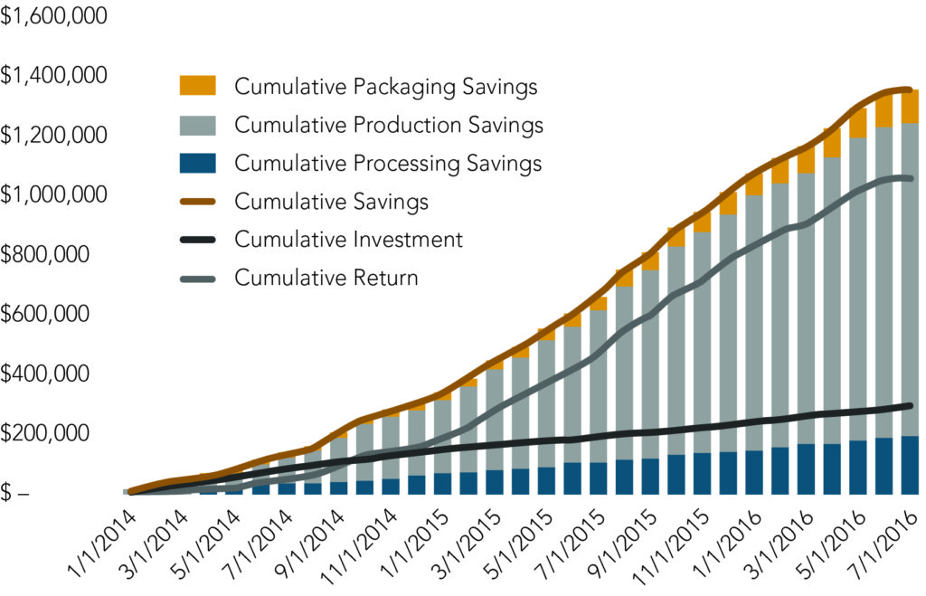 bar chart of cumulative savings over time through OpEx